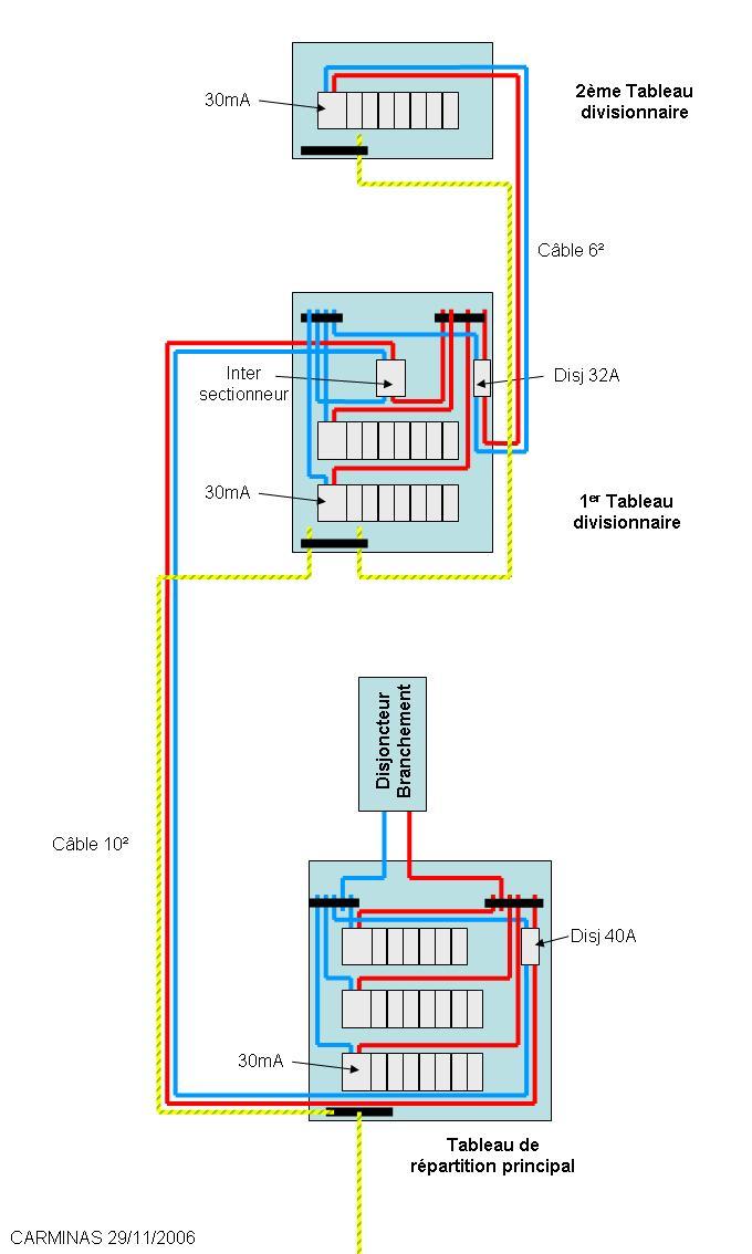 Coffret electrique salle de bain - L\'electronique à la maison
