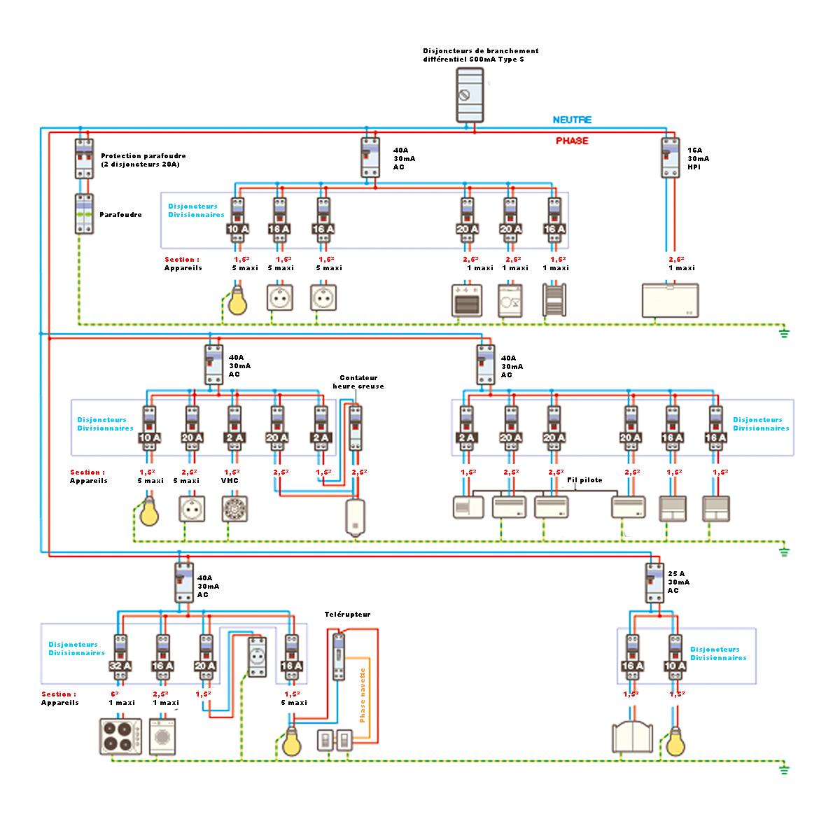 Tableau electrique image