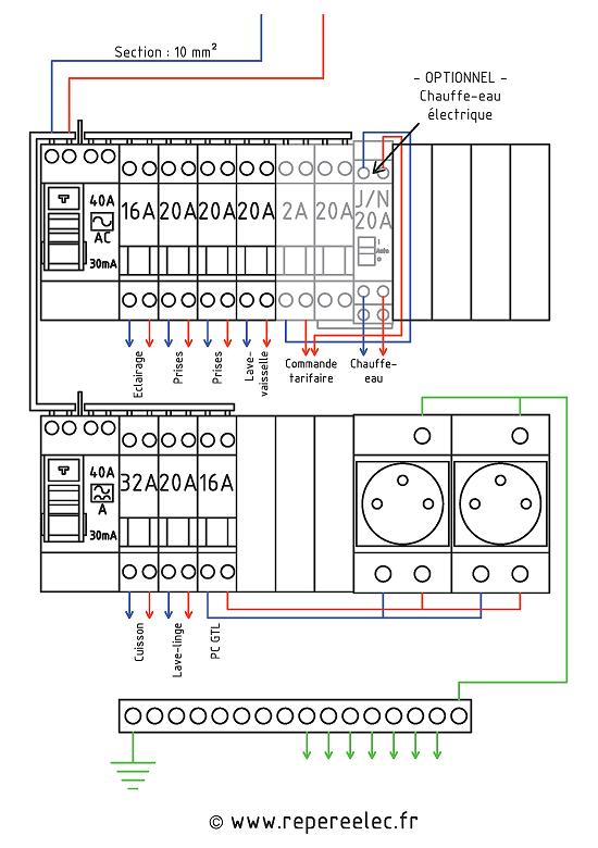 Tableau electrique 30ma